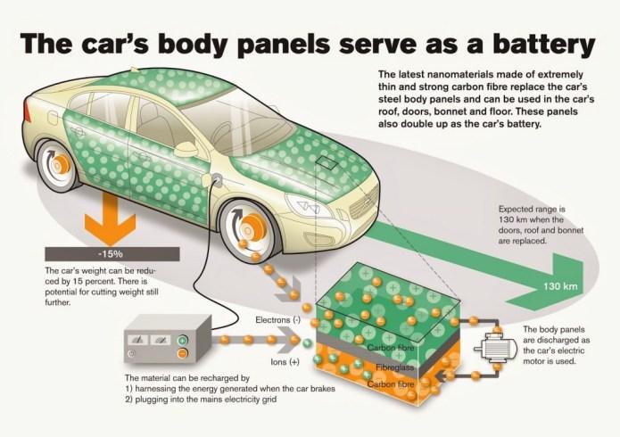 via Electric Vehicle News