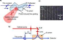New terahertz device could strengthen security