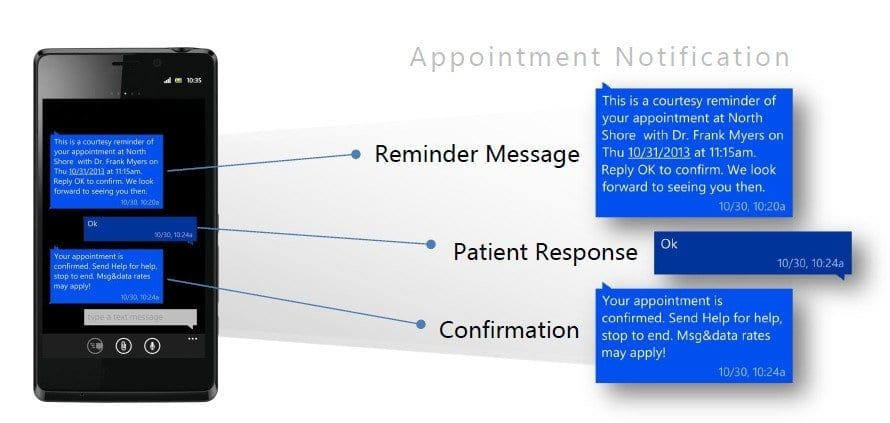 Study reveals text messages prevent 1 in 6 patients from