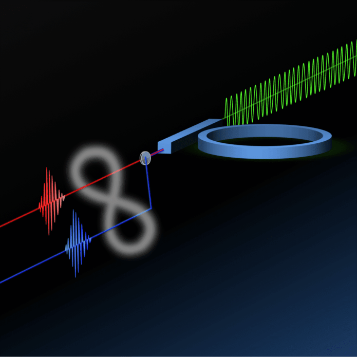 Drawing of the silicon ring resonator with its access waveguide. The green wave at the input represents the laser pump, the red and blue wavepackets at the output represent the generated photon pairs, and the infinity symbol linking the two outputs indicates the entanglement between the pair of photons. Credit: Università degli Studi di Pavia Read more at: http://phys.org/news/2015-01-entanglement-chip-breakthrough-faster.html#jCp