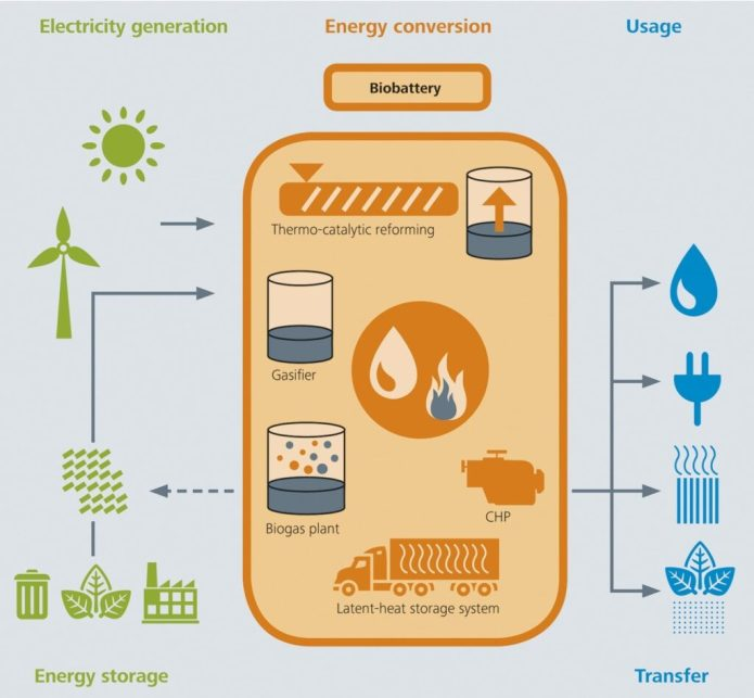 The biobattery is modular and consists of a pool of environmentally-friendly technologies such as biogas plants, thermal storage, carburettors and engines to produce electricity. © Fraunhofer