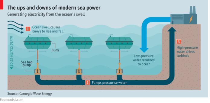 via www.economist.com