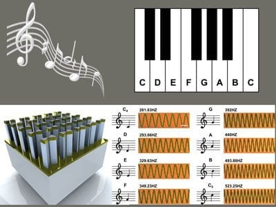 """Nano piano concept: Arrays of gold, pillar-supported bowtie nanoantennas (bottom left) can be used to record distinct musical notes, as shown in the experimentally obtained dark-field microscopy images (bottom right). These particular notes were used to compose """"Twinkle, Twinkle, Little Star""""."""