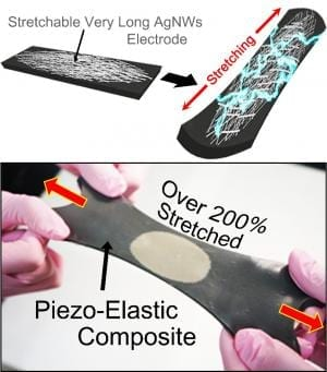 Top row: Schematics of hyper-stretchable elastic-composite generator enabled by very long silver nanowire-based stretchable electrodes. Bottom row: The SEG energy harvester stretched by human hands over 200% strain. Copyright : KAIST