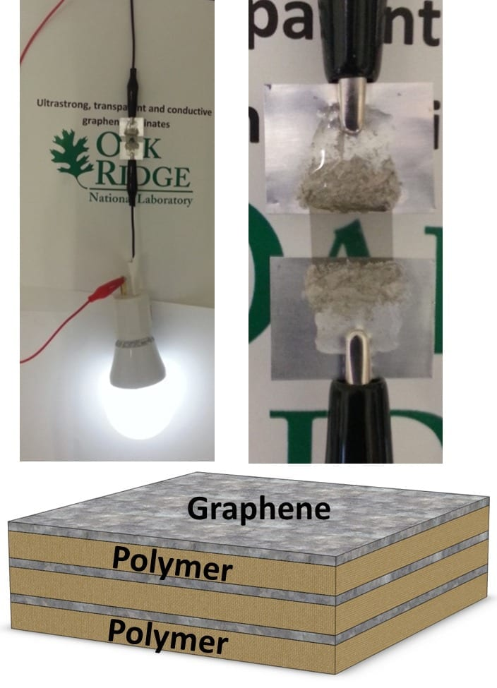 ORNL's ultrastrong graphene features layers of graphene and polymers and is an effective conductor of electricity.