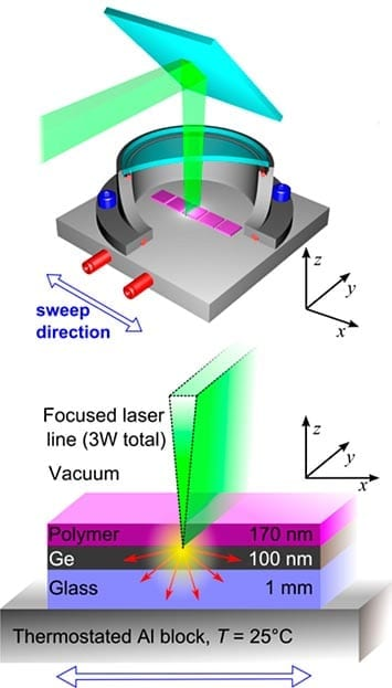 Illustration of the Lazer Zone Annealing instrument showing the precise laser (green) striking the un-assembled polymer (purple). The extreme thermal gradients produced by the laser sweeping across the sample cause rapid and pristine self-assembly.