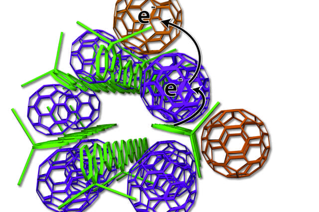 Scientists devised a new arrangement of solar cell ingredients, with bundles of polymer charge donors (green rods) and neatly organized spherical carbon molecules, also known as fullerenes or buckyballs, serving as charge acceptors (purple, tan). The researchers studied the new design at SLAC's Stanford Synchrotron Radiation Lightsource. (UCLA)