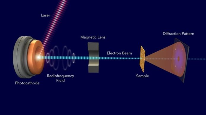 "With SLAC's new apparatus for ultrafast electron diffraction – one of the world's fastest ""electron cameras"" – researchers can study motions in materials that take place in less than 100 quadrillionths of a second. A pulsed electron beam is created by shining laser pulses on a metal photocathode. The beam gets accelerated by a radiofrequency field and focused by a magnetic lens. Then it travels through a sample and scatters off the sample's atomic nuclei and electrons, creating a diffraction image on a detector. Changes in these diffraction images over time are used to reconstruct ultrafast motions of the sample's interior structure. (SLAC National Accelerator Laboratory)"