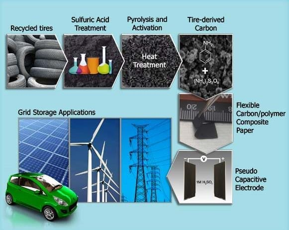 Instead of ending up in landfills, old tires can supply a key ingredient for supercapacitors to help power the nation.