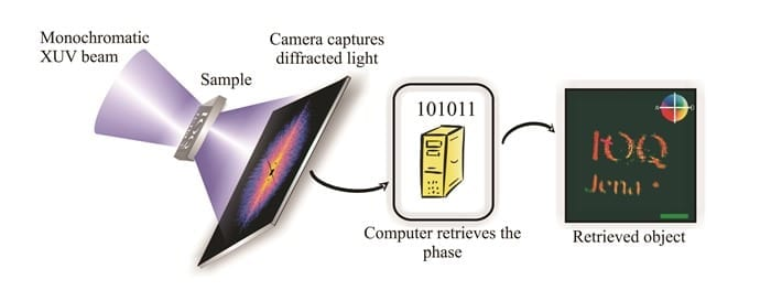 Pushing the limits of lensless imaging.