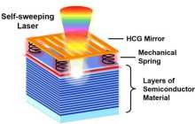 Self-sweeping laser could dramatically shrink 3D mapping systems