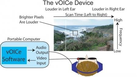 Depiction of the vOICe encoding scheme. A camera mounted on glasses records video that is converted to sound by a computer and transmitted to headphones in real time. Credit: Shimojo Lab/Caltech
