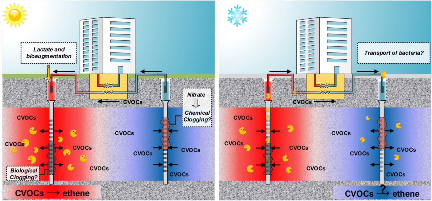 Faster groundwater remediation with thermal storage