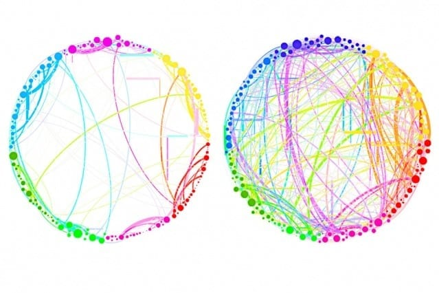 """This diagram demonstrates the simplified results that can be obtained by using quantum analysis on enormous, complex sets of data. Shown here are the connections between different regions of the brain in a control subject (left) and a subject under the influence of the psychedelic compound psilocybin (right). This demonstrates a dramatic increase in connectivity, which explains some of the drug's effects (such as """"hearing"""" colors or """"seeing"""" smells). Such an analysis, involving billions of brain cells, would be too complex for conventional techniques, but could be handled easily by the new quantum approach, the researchers say. Image reprinted with permission from """"Homological scaffolds of brain functional networks,"""" by Francesco Vaccarino et al., in Interface, published by the Royal Society"""