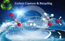 Turning carbon dioxide directly into methanol