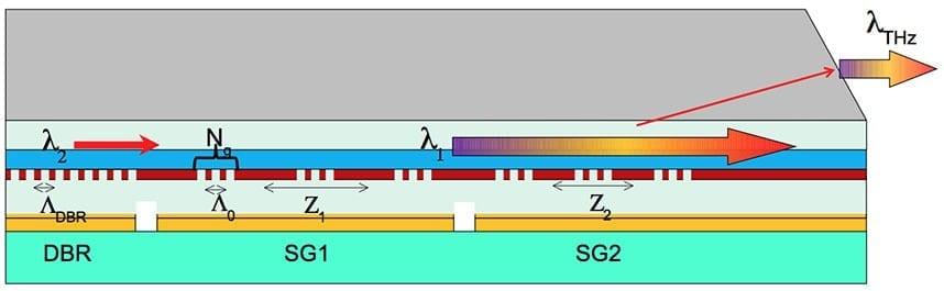 The design of Razeghi's terahertz tuning source. - via Northwestern University