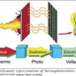 Nanomaterial to drive a radical new generation of solar cells