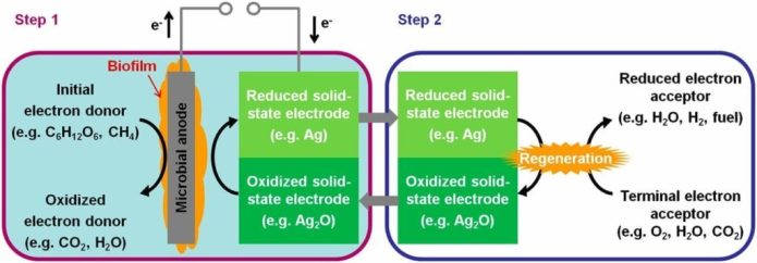 Microbial battery for efficient energy recovery via www.pnas.org