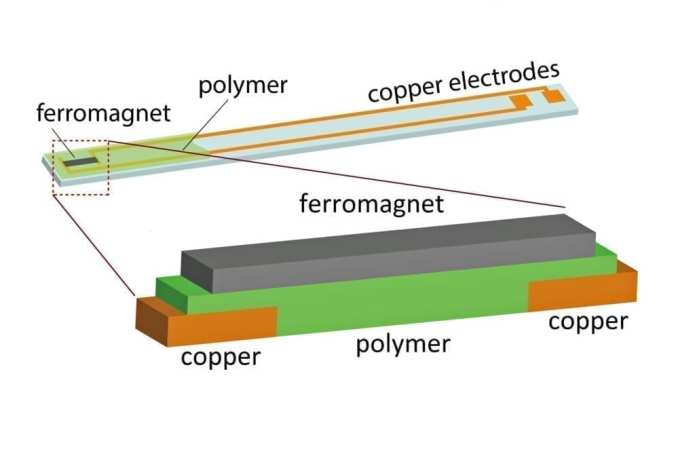 The upper part of this illustration shows the device, built on a small glass slide, that was used in experiments showing that so-called spin current could be converted to electric current using several different organic polymer semiconductors and a phenomenon known as the inverse spin Hall effect. The bottom illustration shows the key, sandwich-like part of the device. An external magnetic field and pulses of microwaves create spin waves in the iron magnet. When those waves hit the polymer or organic semiconductor, they create spin current, which is converted to an electrical current at the copper electrodes.Photo credit: Kipp van Schooten and Dali Sun, University of Utah