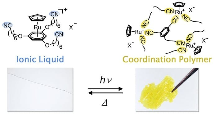 Image: The chemical structure (above) and appearance (below) of the ionic liquid and coordination polymer. The ionic liquid is clear and colorless, but when exposed to ultraviolet light, the bonds between ruthenium and benzene rings are dissociated and replaced by a structure in which cyano groups link with the ruthenium ions, transforming it into a yellow solid. This solid reverts to the original liquid when exposed to heat.