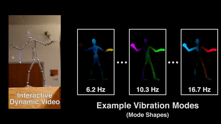 "To simulate objects, researchers analyzed video clips to find ""vibration modes"" at different frequencies that each represent distinct ways that an object can move. By identifying these modes' shapes, the researchers can begin to predict how these objects will move in new situations. Image: Abe Davis/MIT CSAIL"