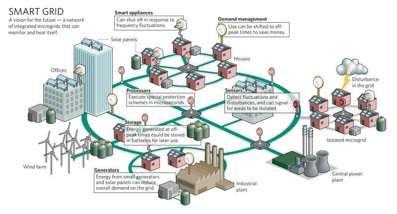 US Power Grid Vs. Smart Grid