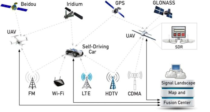 A schematic showing how Zak Kassas, assistant professor of electrical and computer engineering at UC Riverside, and his team are using existing communications signals to complement satellite-based navigation systems like GPS for the control of driverless cars and unmanned aerial vehicles (UAVs). ASPIN Laboratory at UC Riverside
