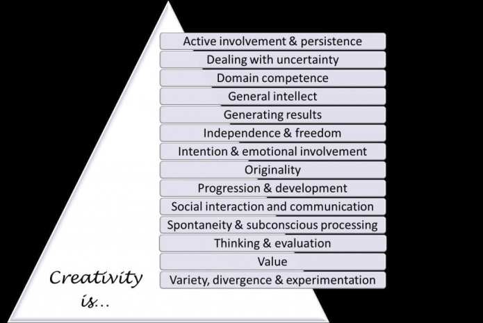 14 themes of creativity via University of Kent