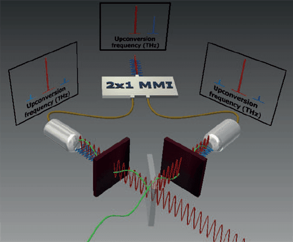 Figure 1. The THz wave (green) and the laser light (red) are both split in half by the beam splitter (grey plane), providing the necessary phase shift of the waves. The laser light is mixed with THz radiation in special crystals (brown planes), and subsequently two sidebands (blue waves) are generated. Both laser light modulations are then coupled in the grey cylinders in optic fibre (tan wires) and combined in the multimode interference structure (white MMI plane). The result is that one sideband extinguishes and that the intensity of the other sideband is maximised, solving the problem of THz signal distortion in the optic fibre network.