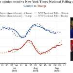 Team develops analytics to predict poll trends