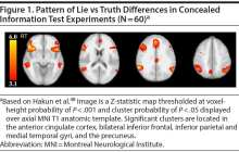 Brain scan beats polygraph in first controlled study of the two technologies