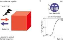 Spray on electronics using high quality semiconducting molecular crystals