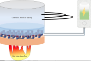 An efficient, inexpensive and bio-friendly material that can generate electricity through a thermoelectric process involving heat and cold air