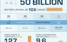 The 5G wireless communications standard is creating the conditions required for the tactile internet