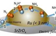 Highly-efficient ammonia plants that run on renewable energy are now possible