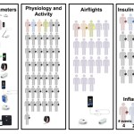Wearable biosensors will revolutionize the health care model