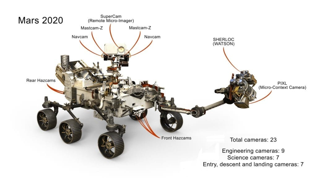 New Mars rover will bring Mars closer with 23 high-res cameras