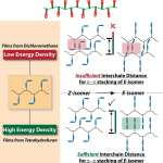 A non-electric battery that stores solar energy