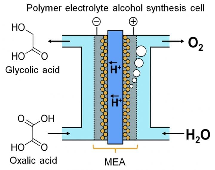 A device to store energy in chemical form through continuous electrolysis