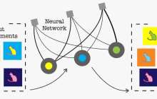 Using an AI neural network to probe quantum systems at exponential speed