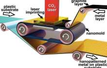 Printing future electronic components like newspapers