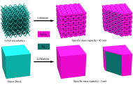3D printing battery electrodes vastly improves the capacity and charge-discharge rates for lithium-ion batteries
