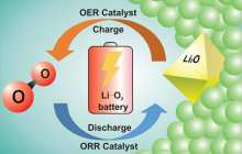 Breakthrough on road to creating a rechargeable lithium-oxygen battery