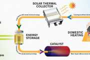 A specially designed molecule can store solar energy for later use could create an emissions-free energy system