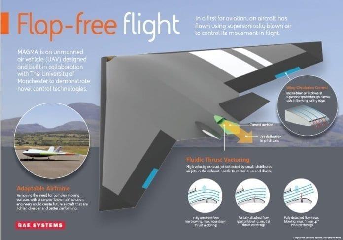 Revolutionizing the future of aircraft design - Innovation