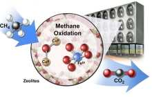 A seemingly counterintuitive approach for a profitable climate change solution converting methane to CO2