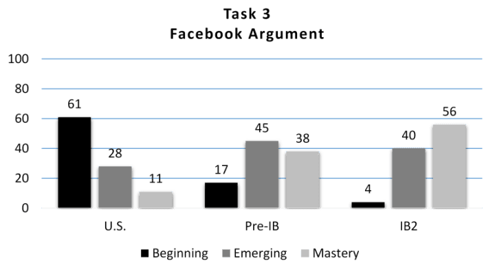 How do U S  students measure up on digital literacy in social media