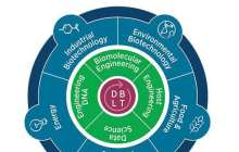 Charting a strategic course towards a new world of synthetic biology