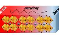 New thermoelectric materials could provide a low-cost option for converting heat energy into electricity