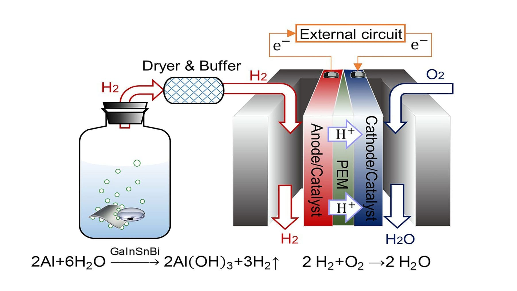 A schematic diagram demonstrating the combination of a hydrogen extraction system and a PEMFC for power supply. Credit: Jing Liu